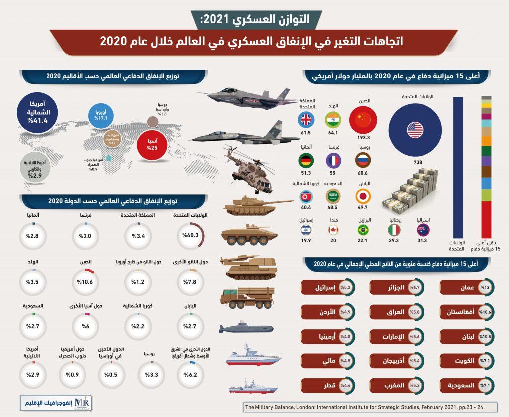 اتجاهات التغير في الإنفاق العسكري في العالم