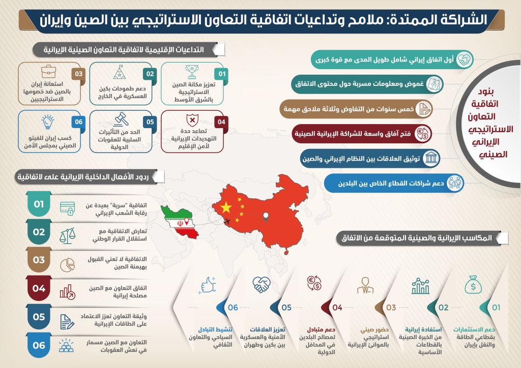 ملامح وتداعيات اتفاقية التعاون الاستراتيجي بين الصين وإيران