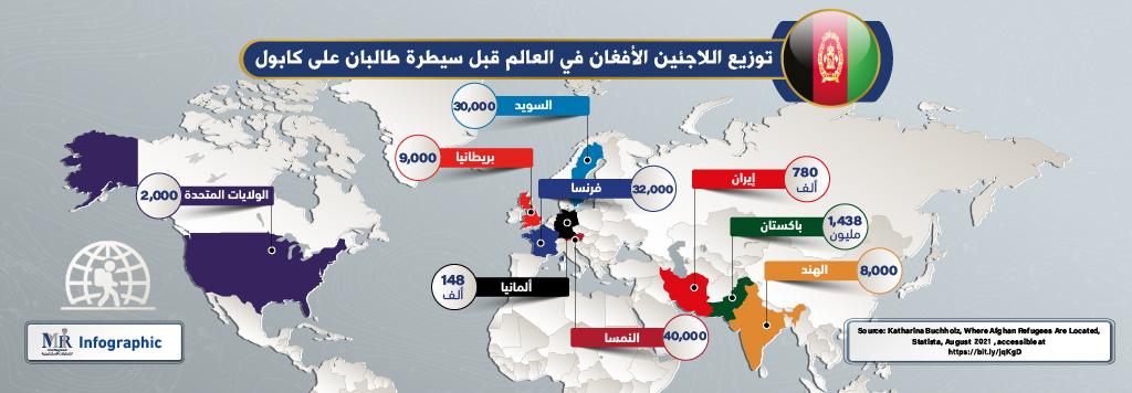 توزيع اللاجئين الأفغان في العالم قبل سيطرة طالبان على كابول